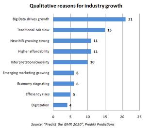 Q1 Qual reasons for ind. growth - Copyright: Prediki
