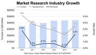 Q1 Market Research Industry Growth - Copyright: Prediki