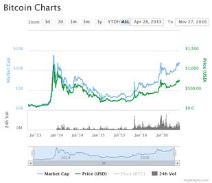 Trading signals btc